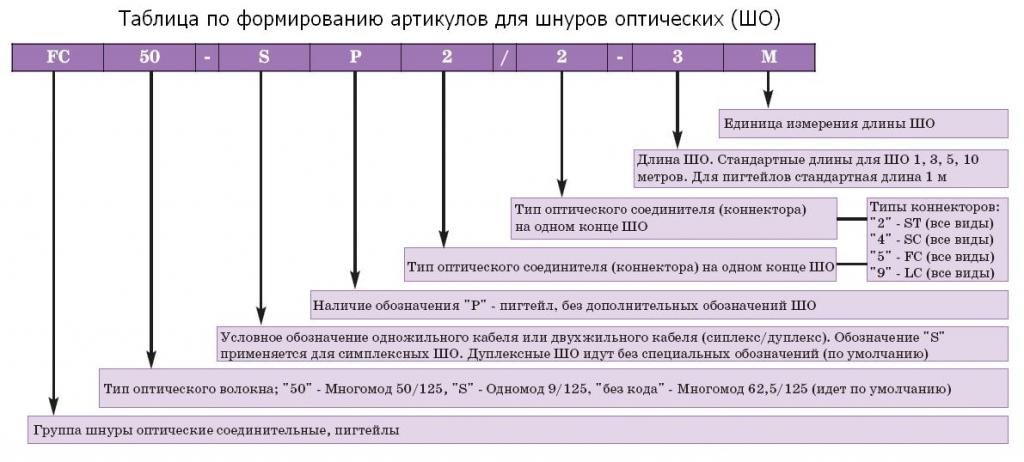 Схема формирования артикулов оптических шнуров