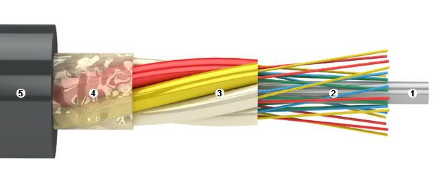Оптический кабель AESP серии DNM