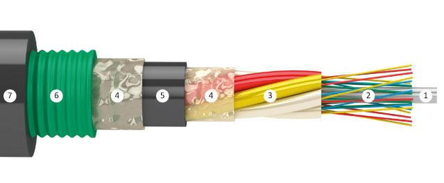 оптоволоконный кабель для прокладки в кабельной канализации, бронированный стальной гофролентой
